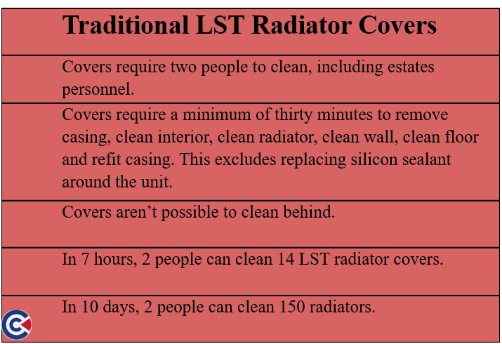 Traditional LST radiators are difficult and time-consuming to clean